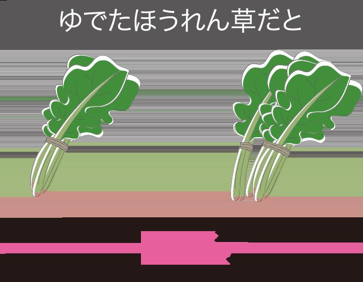 の 野菜 葉酸 多い